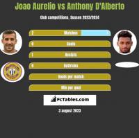 Joao Aurelio vs Anthony D'Alberto h2h player stats
