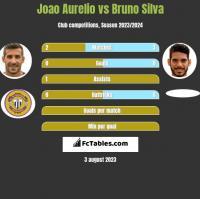 Joao Aurelio vs Bruno Silva h2h player stats