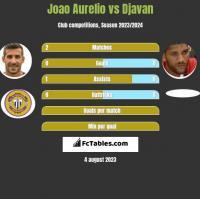 Joao Aurelio vs Djavan h2h player stats