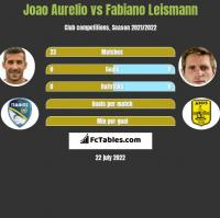 Joao Aurelio vs Fabiano Leismann h2h player stats