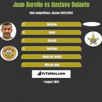 Joao Aurelio vs Gustavo Dulanto h2h player stats