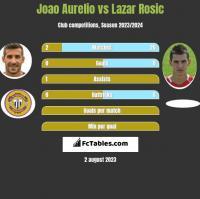 Joao Aurelio vs Lazar Rosic h2h player stats
