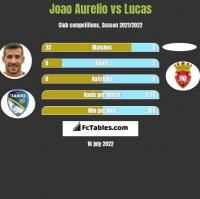 Joao Aurelio vs Lucas h2h player stats