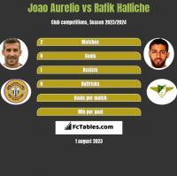 Joao Aurelio vs Rafik Halliche h2h player stats