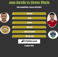 Joao Aurelio vs Steven Vitoria h2h player stats