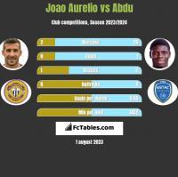 Joao Aurelio vs Abdu h2h player stats