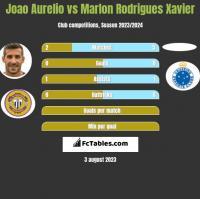 Joao Aurelio vs Marlon Rodrigues Xavier h2h player stats