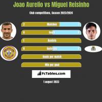 Joao Aurelio vs Miguel Reisinho h2h player stats