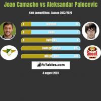 Joao Camacho vs Aleksandar Palocevic h2h player stats