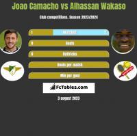 Joao Camacho vs Alhassan Wakaso h2h player stats