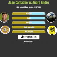Joao Camacho vs Andre Andre h2h player stats