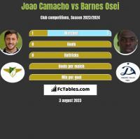 Joao Camacho vs Barnes Osei h2h player stats