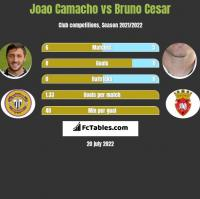 Joao Camacho vs Bruno Cesar h2h player stats