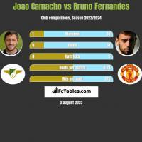 Joao Camacho vs Bruno Fernandes h2h player stats