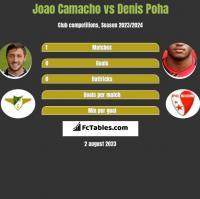 Joao Camacho vs Denis Poha h2h player stats