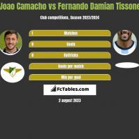 Joao Camacho vs Fernando Damian Tissone h2h player stats