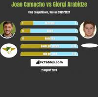 Joao Camacho vs Giorgi Arabidze h2h player stats