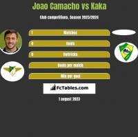 Joao Camacho vs Kaka h2h player stats