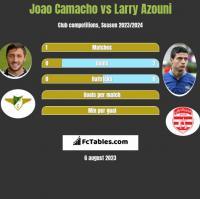 Joao Camacho vs Larry Azouni h2h player stats