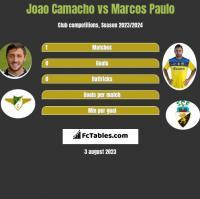 Joao Camacho vs Marcos Paulo h2h player stats