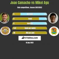 Joao Camacho vs Mikel Agu h2h player stats