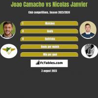 Joao Camacho vs Nicolas Janvier h2h player stats