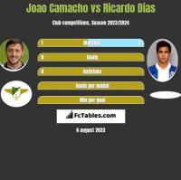 Joao Camacho vs Ricardo Dias h2h player stats