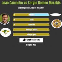 Joao Camacho vs Sergio Romeo Marakis h2h player stats