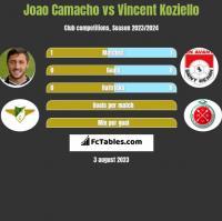 Joao Camacho vs Vincent Koziello h2h player stats