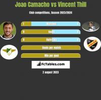 Joao Camacho vs Vincent Thill h2h player stats