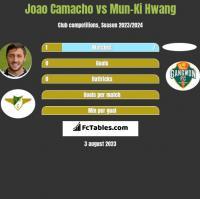 Joao Camacho vs Mun-Ki Hwang h2h player stats
