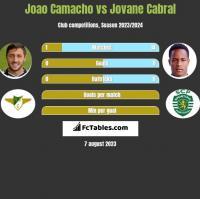 Joao Camacho vs Jovane Cabral h2h player stats