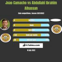 Joao Camacho vs Abdullahi Ibrahim Alhassan h2h player stats