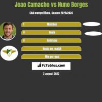 Joao Camacho vs Nuno Borges h2h player stats