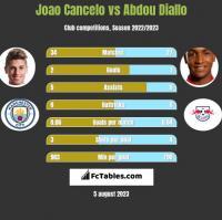 Joao Cancelo vs Abdou Diallo h2h player stats