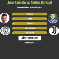 Joao Cancelo vs Andrea Barzagli h2h player stats
