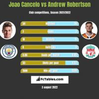 Joao Cancelo vs Andrew Robertson h2h player stats