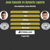 Joao Cancelo vs Aymeric Laporte h2h player stats