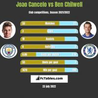 Joao Cancelo vs Ben Chilwell h2h player stats