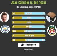 Joao Cancelo vs Ben Tozer h2h player stats