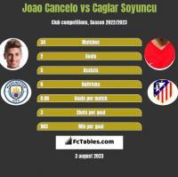 Joao Cancelo vs Caglar Soyuncu h2h player stats