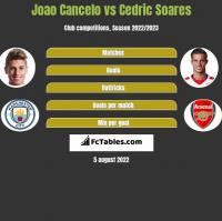 Joao Cancelo vs Cedric Soares h2h player stats