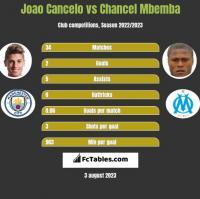 Joao Cancelo vs Chancel Mbemba h2h player stats
