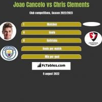 Joao Cancelo vs Chris Clements h2h player stats