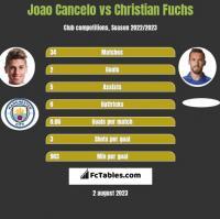 Joao Cancelo vs Christian Fuchs h2h player stats