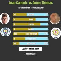 Joao Cancelo vs Conor Thomas h2h player stats