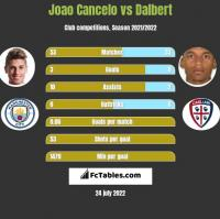 Joao Cancelo vs Dalbert h2h player stats