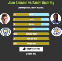 Joao Cancelo vs Daniel Amartey h2h player stats