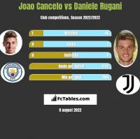 Joao Cancelo vs Daniele Rugani h2h player stats