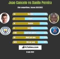 Joao Cancelo vs Danilo Pereira h2h player stats